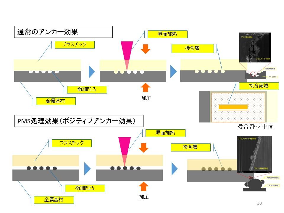 アンカー効果とポジティブアンカー効果